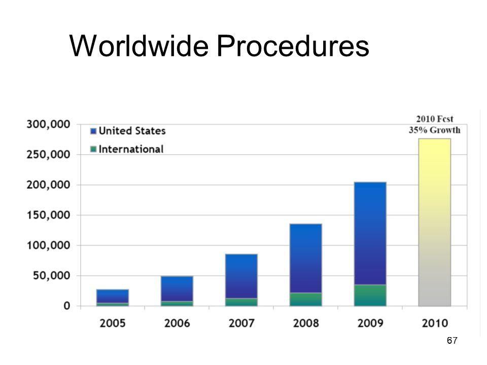 67 Worldwide Procedures
