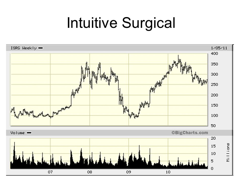 70 Intuitive Surgical