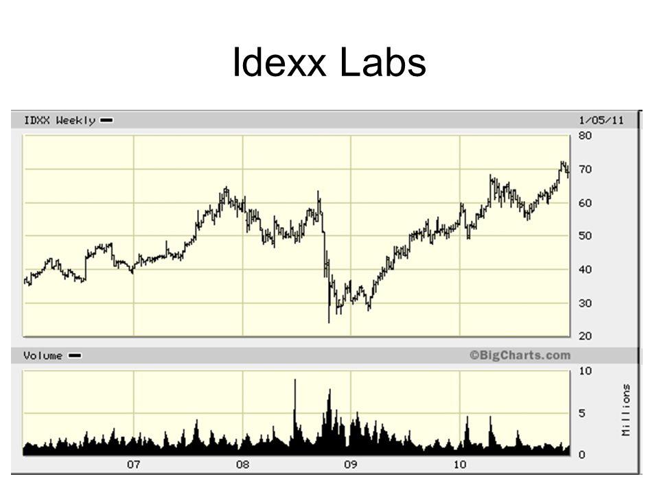 77 Idexx Labs