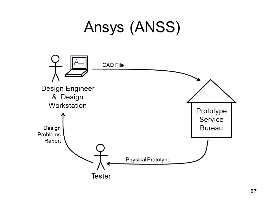 87 Ansys (ANSS) Tester Prototype Service Bureau Design Engineer & Design Workstation CAD File Physical Prototype Design Problems Report