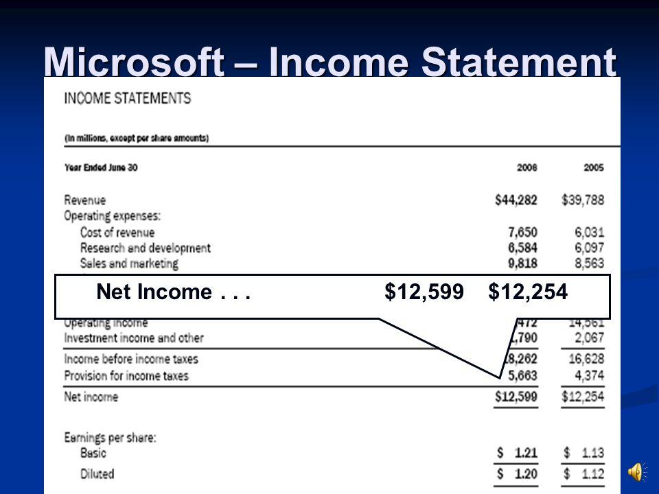 Microsoft – Income Statement Net Income... $12,599 $12,254
