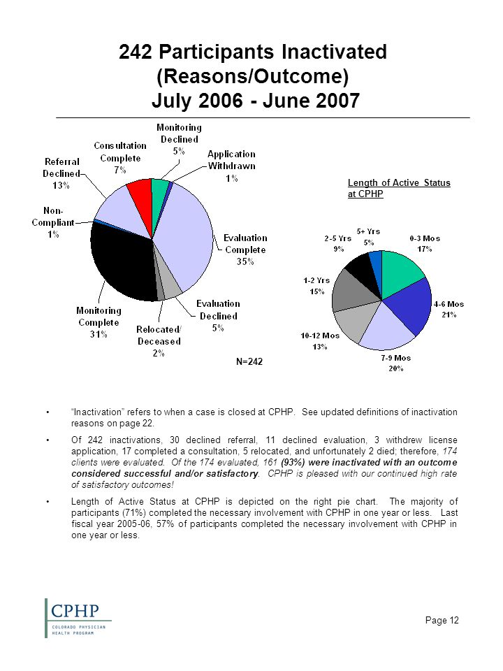 Page 12 242 Participants Inactivated (Reasons/Outcome) July 2006 - June 2007 Inactivation refers to when a case is closed at CPHP.