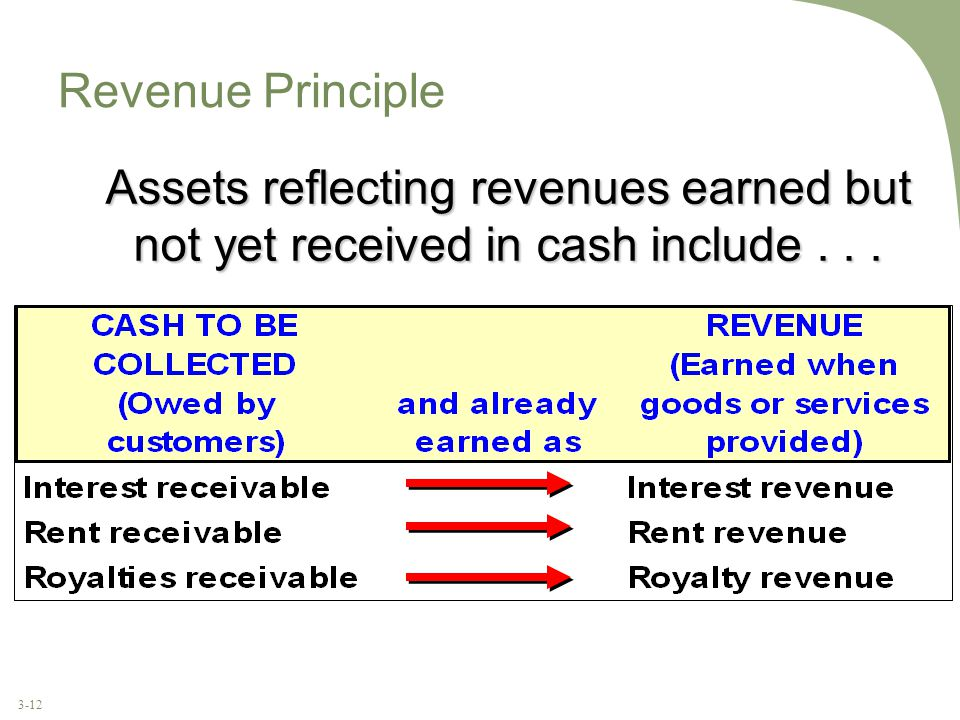 3-12 Revenue Principle Assets reflecting revenues earned but not yet received in cash include...