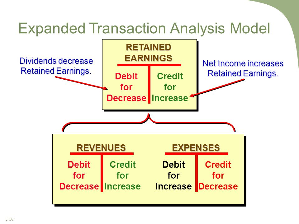 3-16 EXPENSES Debit for Increase Credit for Decrease REVENUES Debit for Decrease Credit for Increase RETAINED EARNINGS Debit for Decrease Credit for Increase Expanded Transaction Analysis Model Dividends decrease Retained Earnings.
