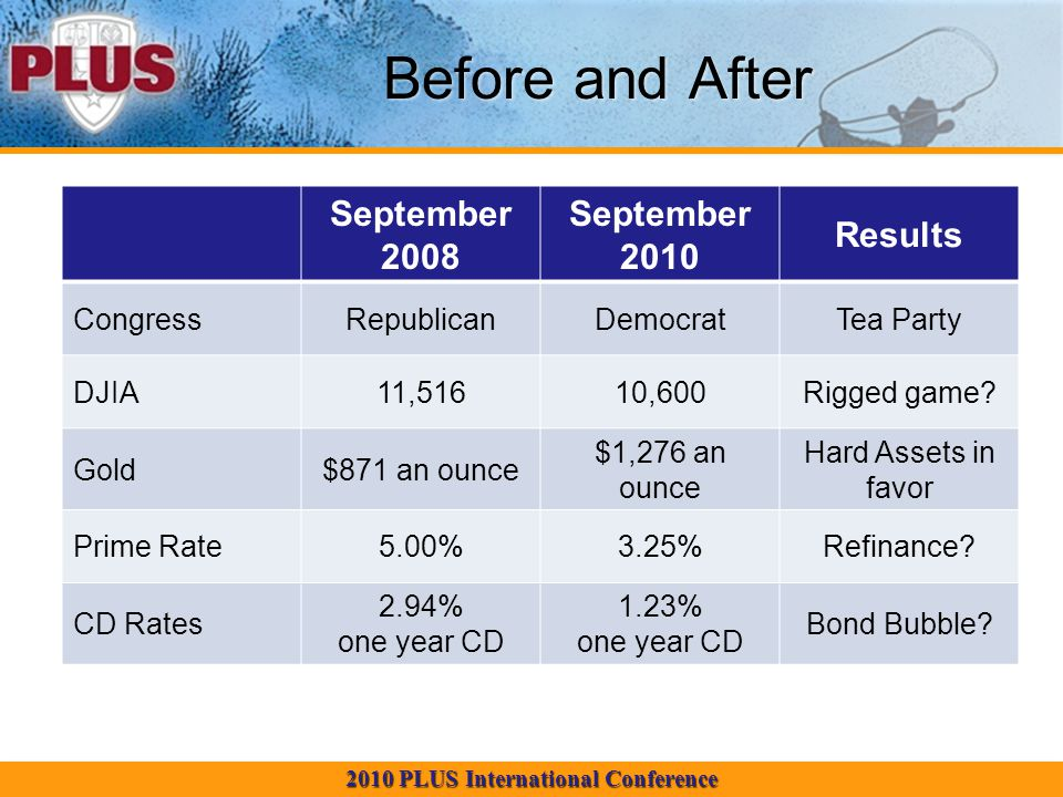 2010 PLUS International Conference Before and After September 2008 September 2010 Results CongressRepublicanDemocratTea Party DJIA11,51610,600Rigged g