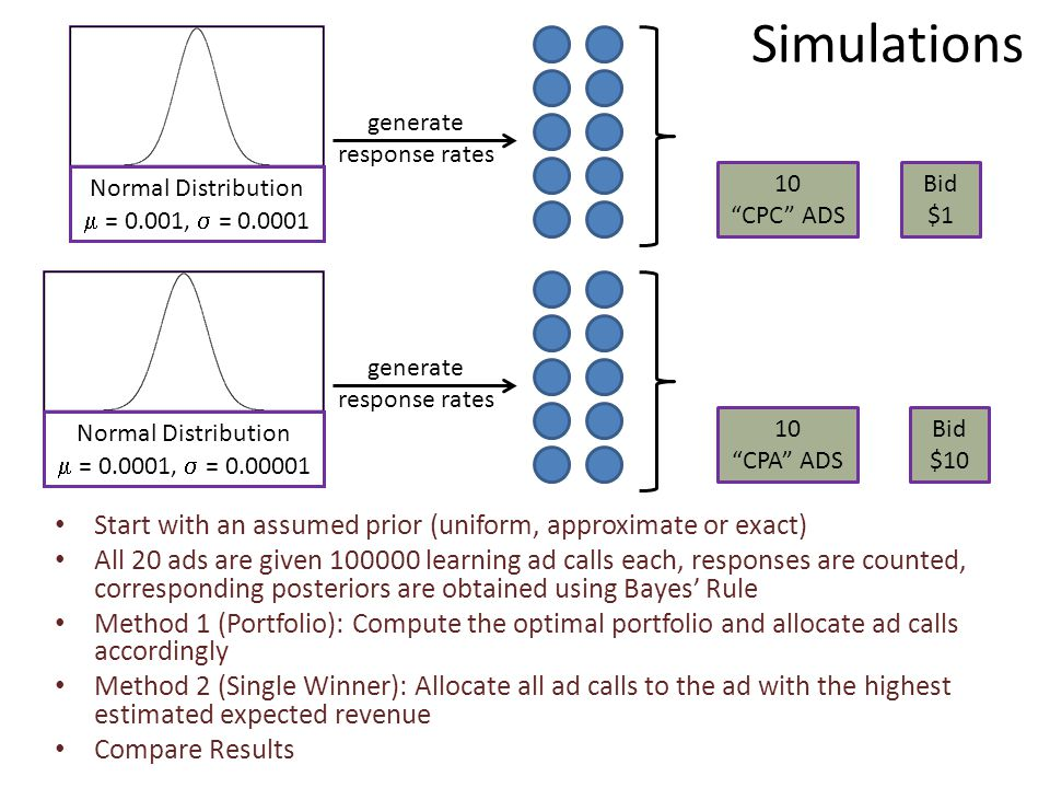 generate response rates Normal Distribution  = 0.001,  = 0.0001 10 CPC ADS generate response rates Normal Distribution  = 0.0001,  = 0.00001 10 CPA ADS Bid $1 Bid $10 Simulations Start with an assumed prior (uniform, approximate or exact) All 20 ads are given 100000 learning ad calls each, responses are counted, corresponding posteriors are obtained using Bayes' Rule Method 1 (Portfolio): Compute the optimal portfolio and allocate ad calls accordingly Method 2 (Single Winner): Allocate all ad calls to the ad with the highest estimated expected revenue Compare Results