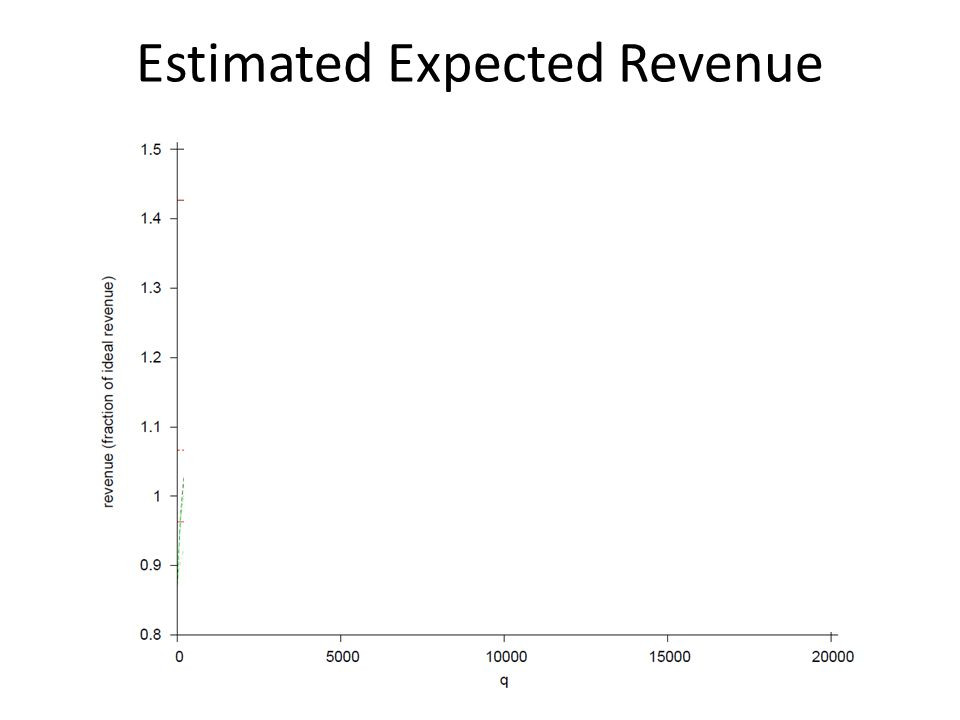 Estimated Expected Revenue
