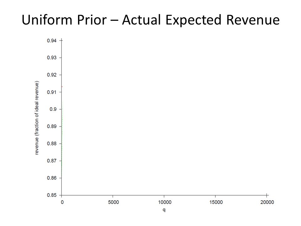 Uniform Prior – Actual Expected Revenue