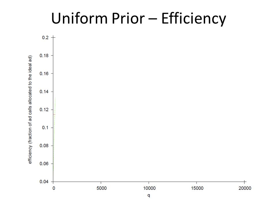 Uniform Prior – Efficiency