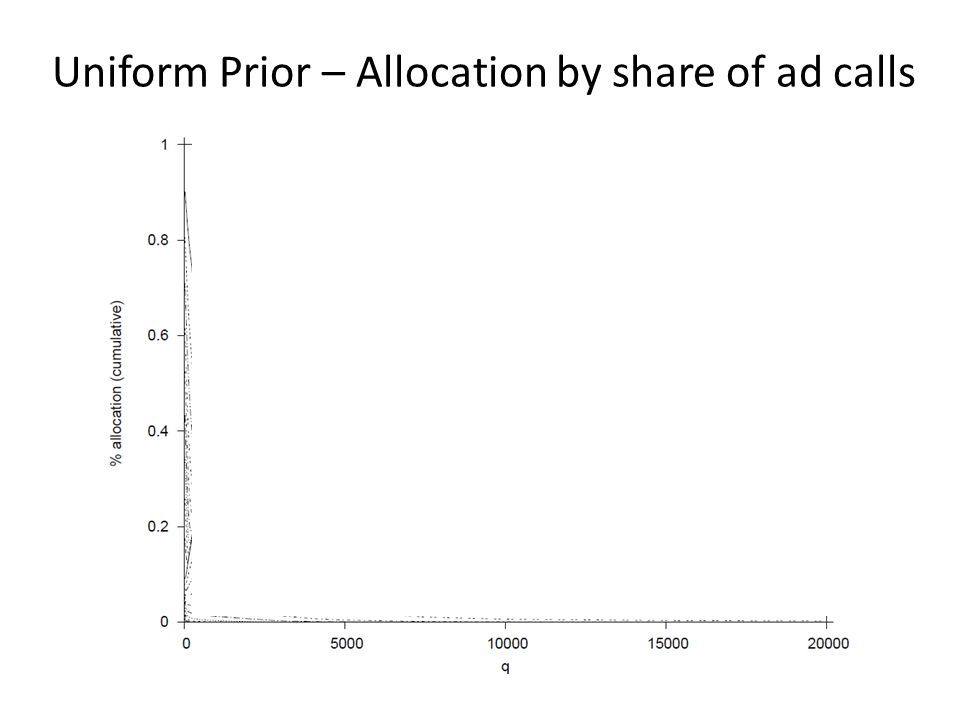 Uniform Prior – Allocation by share of ad calls