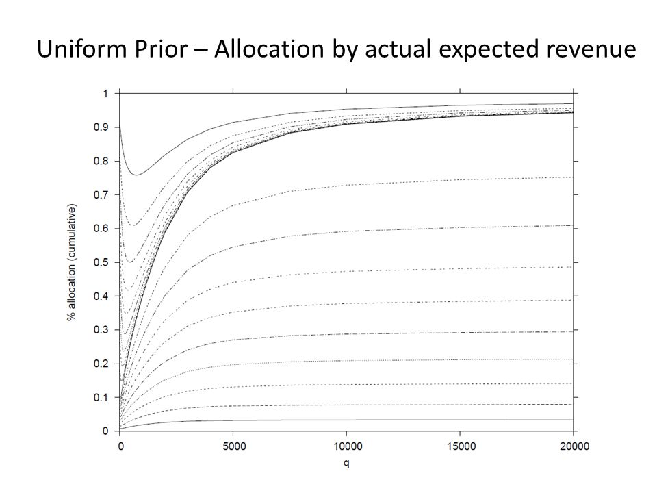 Uniform Prior – Allocation by actual expected revenue