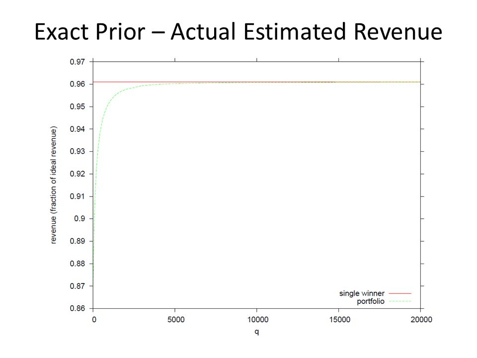 Exact Prior – Actual Estimated Revenue