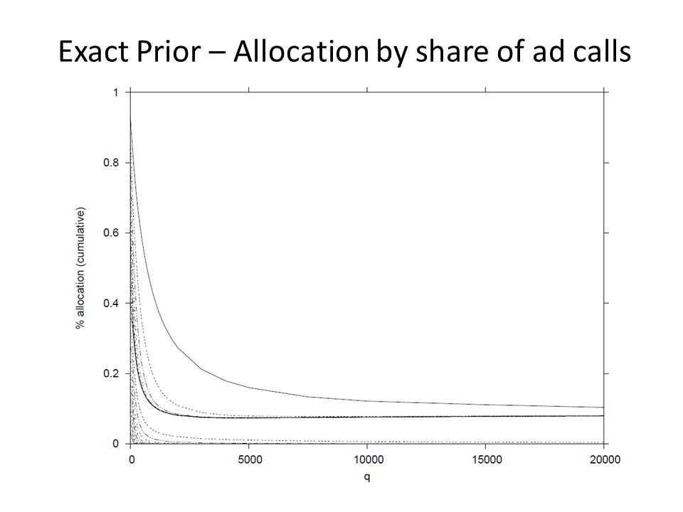 Exact Prior – Allocation by share of ad calls