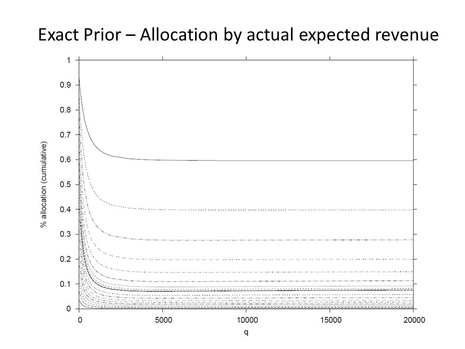 Exact Prior – Allocation by actual expected revenue