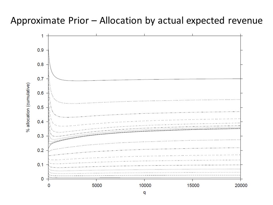 Approximate Prior – Allocation by actual expected revenue