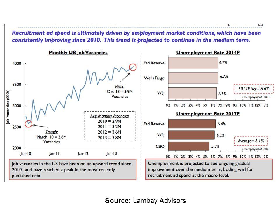 Source: Lambay Advisors