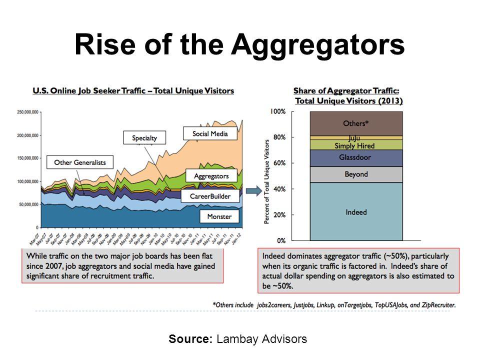 Rise of the Aggregators Source: Lambay Advisors