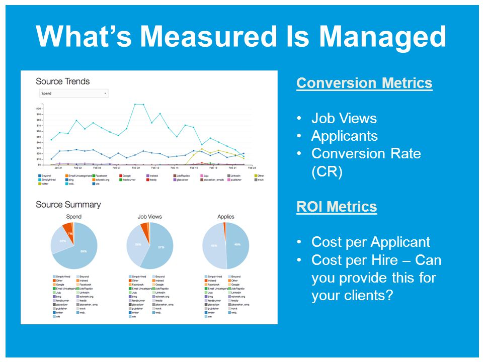 What's Measured Is Managed Conversion Metrics Job Views Applicants Conversion Rate (CR) ROI Metrics Cost per Applicant Cost per Hire – Can you provide this for your clients?