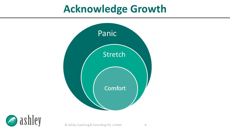 © Ashley Coaching & Consulting Pty Limited 9 Panic Stretch Comfort Acknowledge Growth