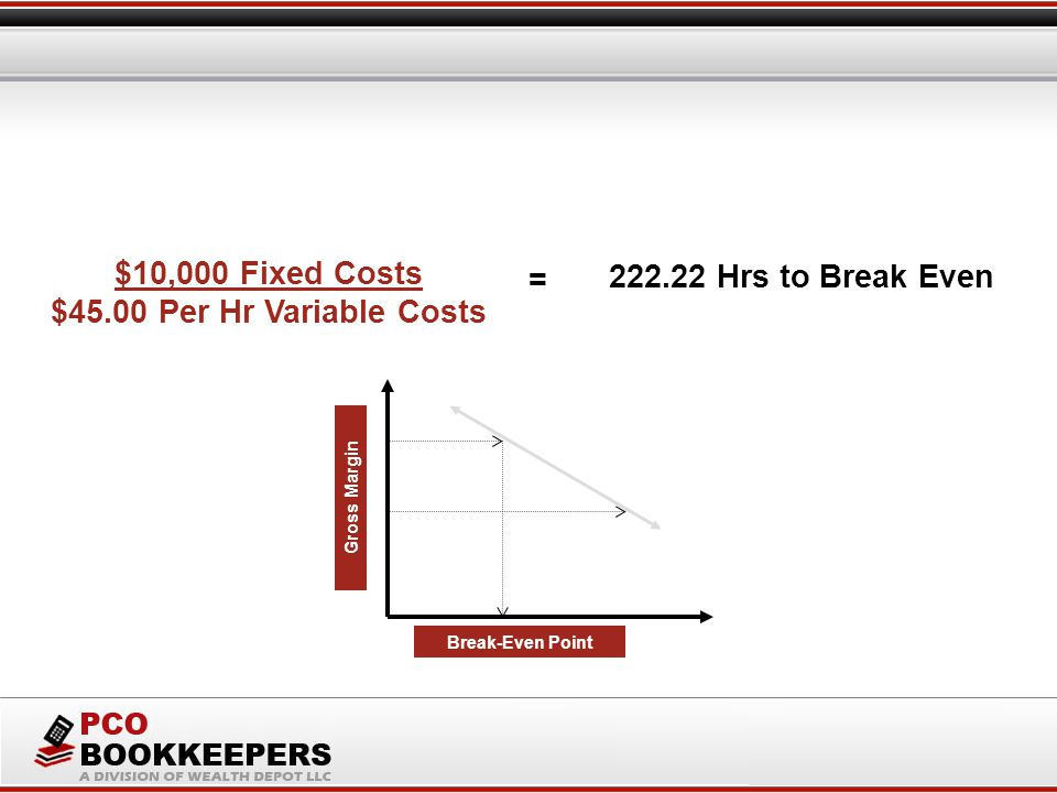 $10,000 Fixed Costs $45.00 Per Hr Variable Costs 222.22 Hrs to Break Even = Gross Margin Break-Even Point