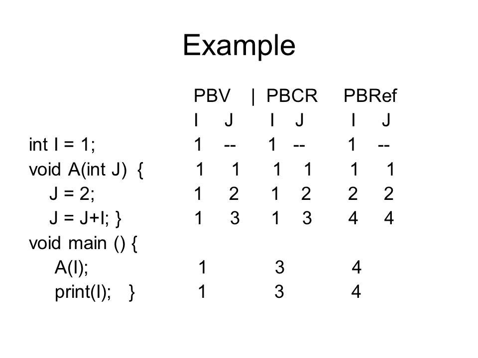 Example PBV | PBCR PBRef I J I J I J int I = 1; 1 -- 1 -- 1 -- void A(int J) { 1 1 1 1 1 1 J = 2; 1 2 1 2 2 2 J = J+I; } 1 3 1 3 4 4 void main () { A(I); 1 3 4 print(I); } 1 3 4