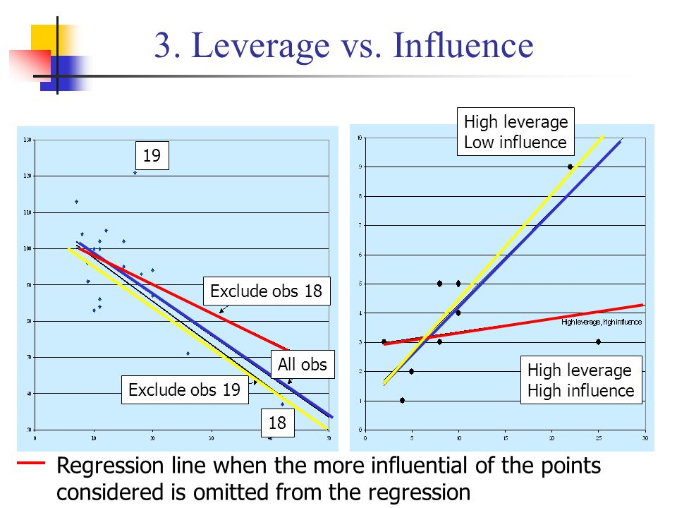 3. Leverage vs. Influence High leverage Low influence High leverage High influence Exclude obs 18 Exclude obs 19 19 18 All obs Regression line when th