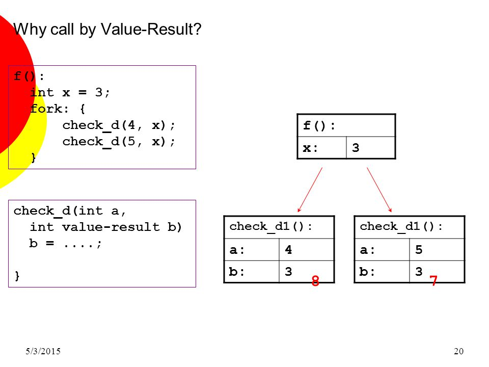 5/3/201520 Why call by Value-Result.