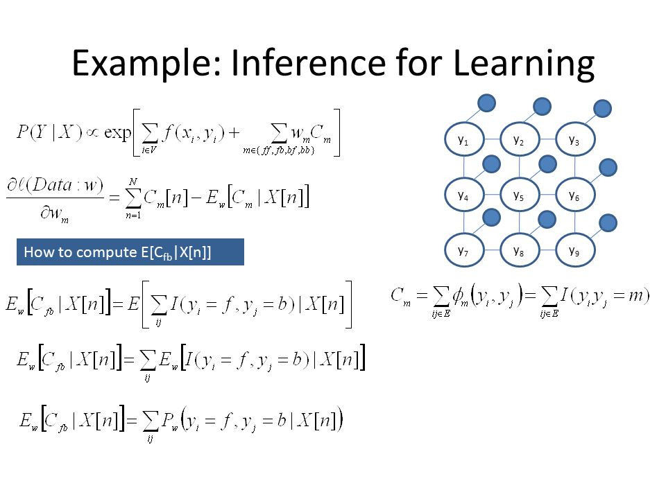 Example: Inference for Learning How to compute E[C fb |X[n]] y1y1 y2y2 y3y3 y4y4 y5y5 y6y6 y7y7 y8y8 y9y9