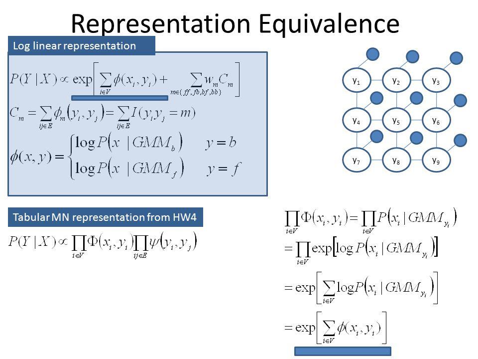 Representation Equivalence y1y1 y2y2 y3y3 y4y4 y5y5 y6y6 y7y7 y8y8 y9y9 Log linear representation Tabular MN representation from HW4
