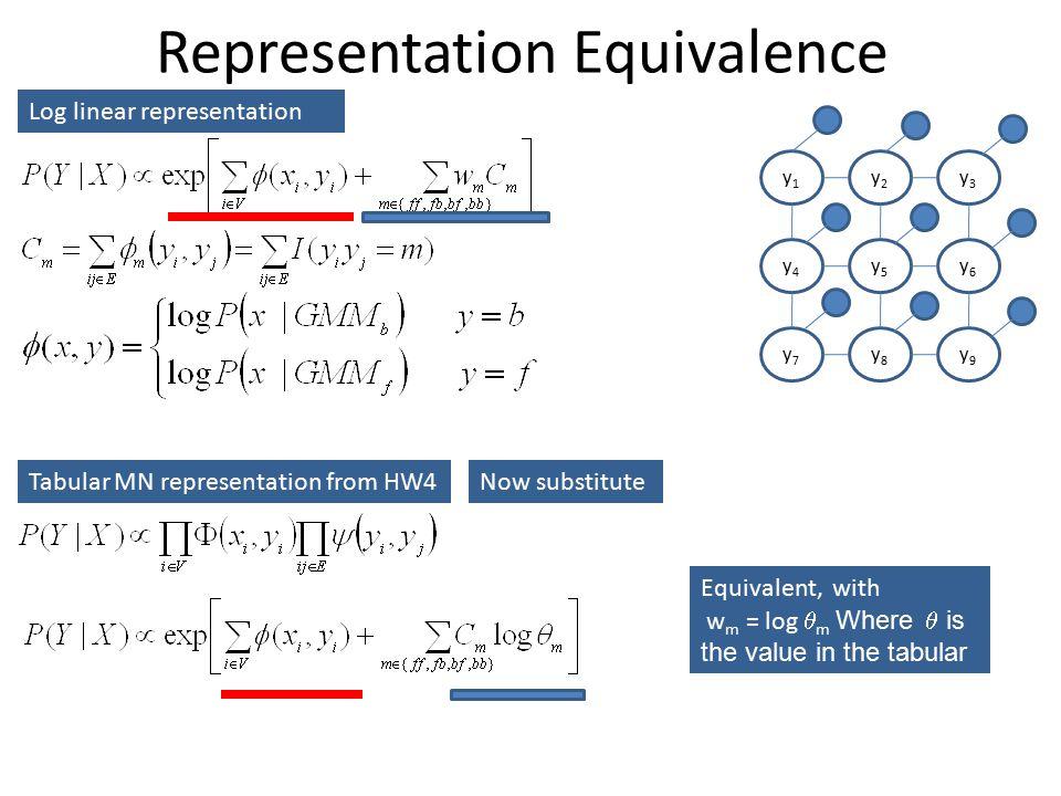 Representation Equivalence y1y1 y2y2 y3y3 y4y4 y5y5 y6y6 y7y7 y8y8 y9y9 Log linear representation Tabular MN representation from HW4Now substitute Equivalent, with w m = log  m Where  is the value in the tabular