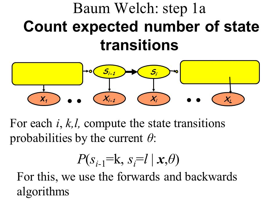 Baum Welch: step 1a Count expected number of state transitions For each i, k,l, compute the state transitions probabilities by the current θ: s1s1 SiSi sLsL X1X1 XiXi XLXL S i-1 X i-1..