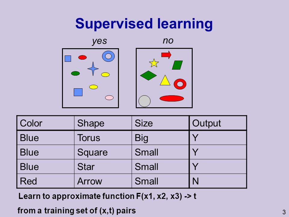 4 Supervised learning X1X2X3T BTBY BSSY BSSY RASN X1X2X3T BAS.