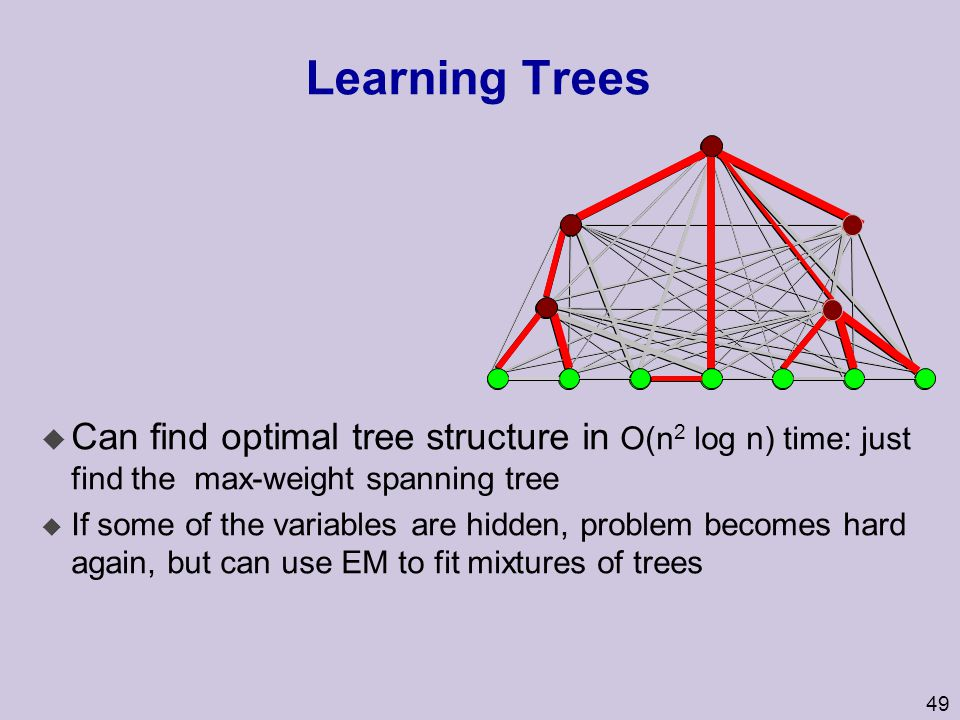 50 Heuristic Search u Learning arbitrary graph structure is NP-hard.