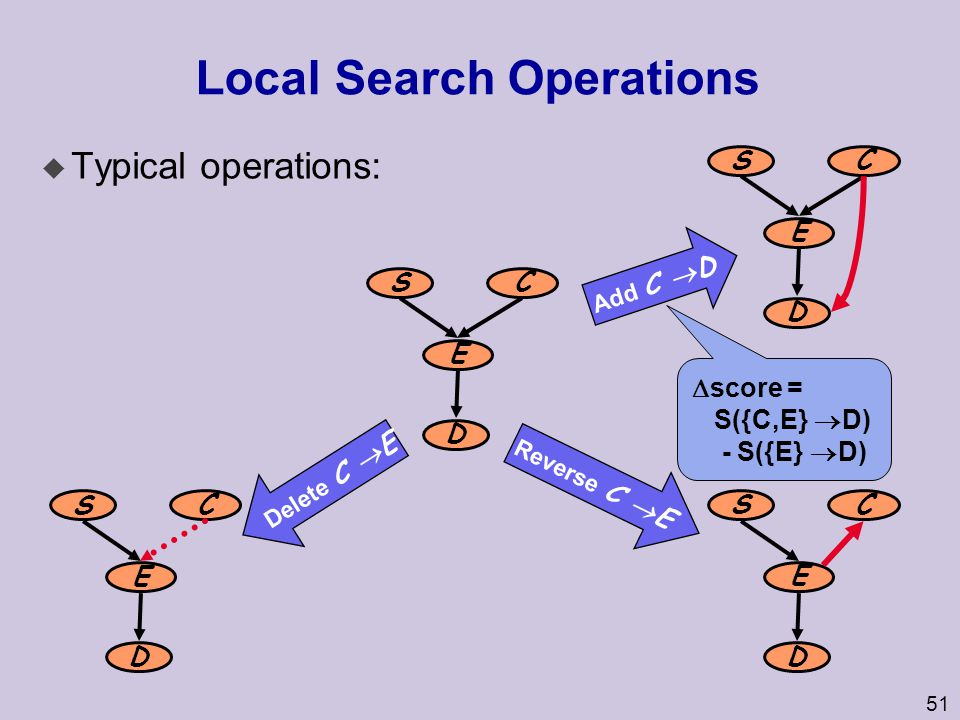 52 Problems with local search S(G|D) Easy to get stuck in local optima truth you