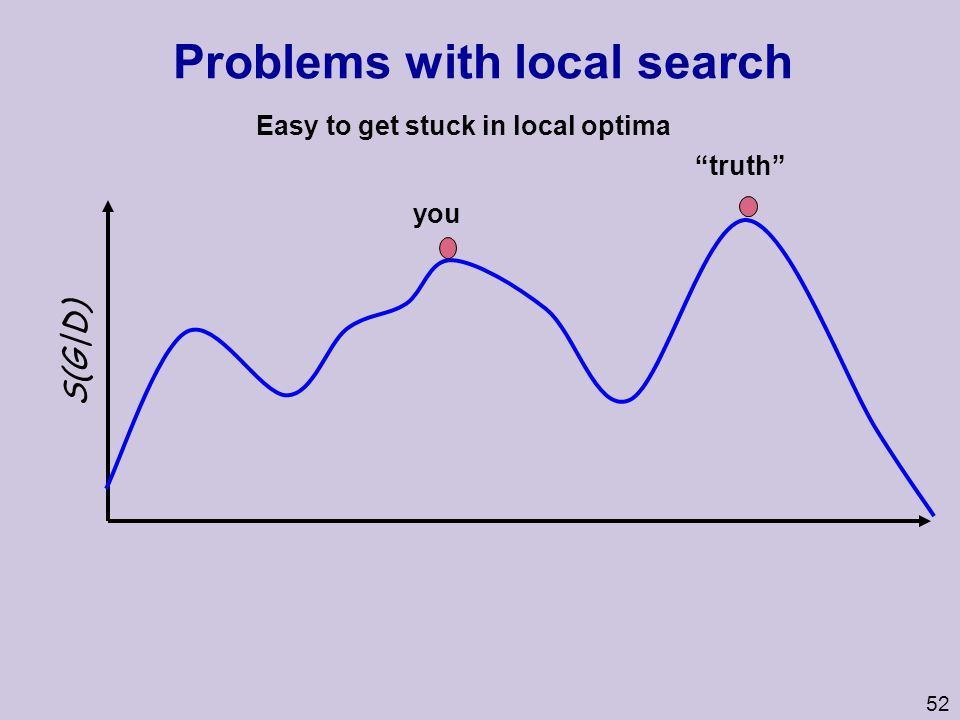 53 Problems with local search II E R B A C P(G|D) Picking a single best model can be misleading