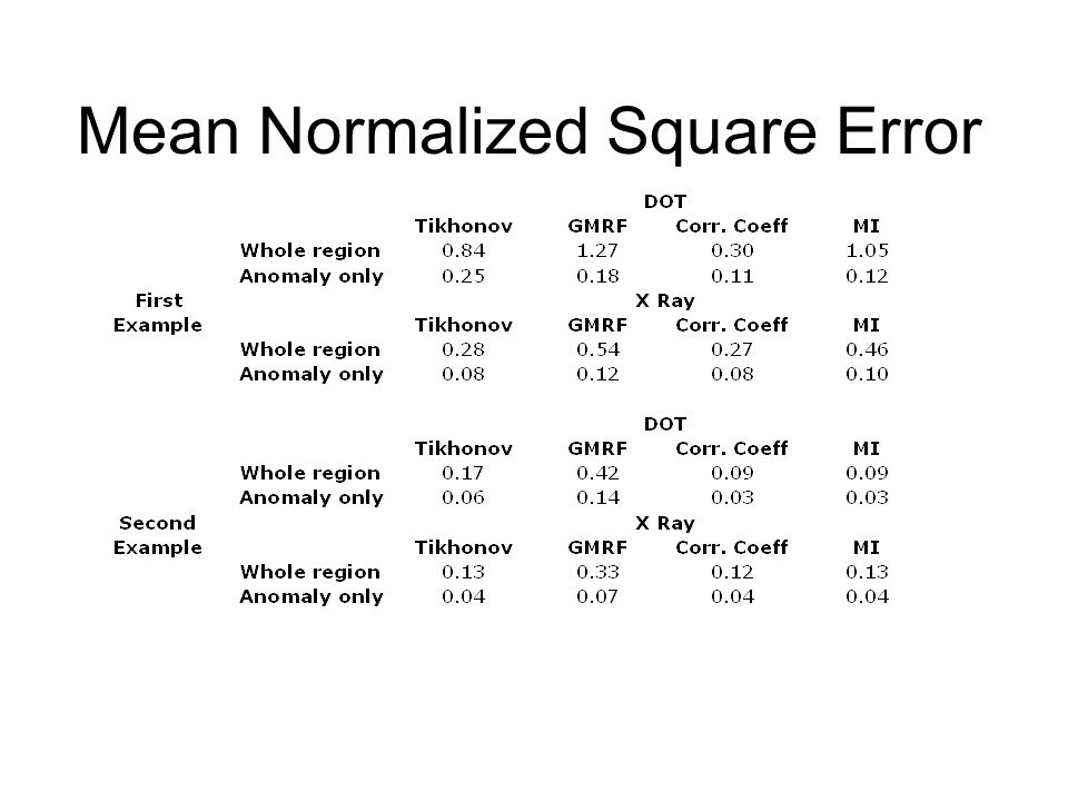 Mean Normalized Square Error