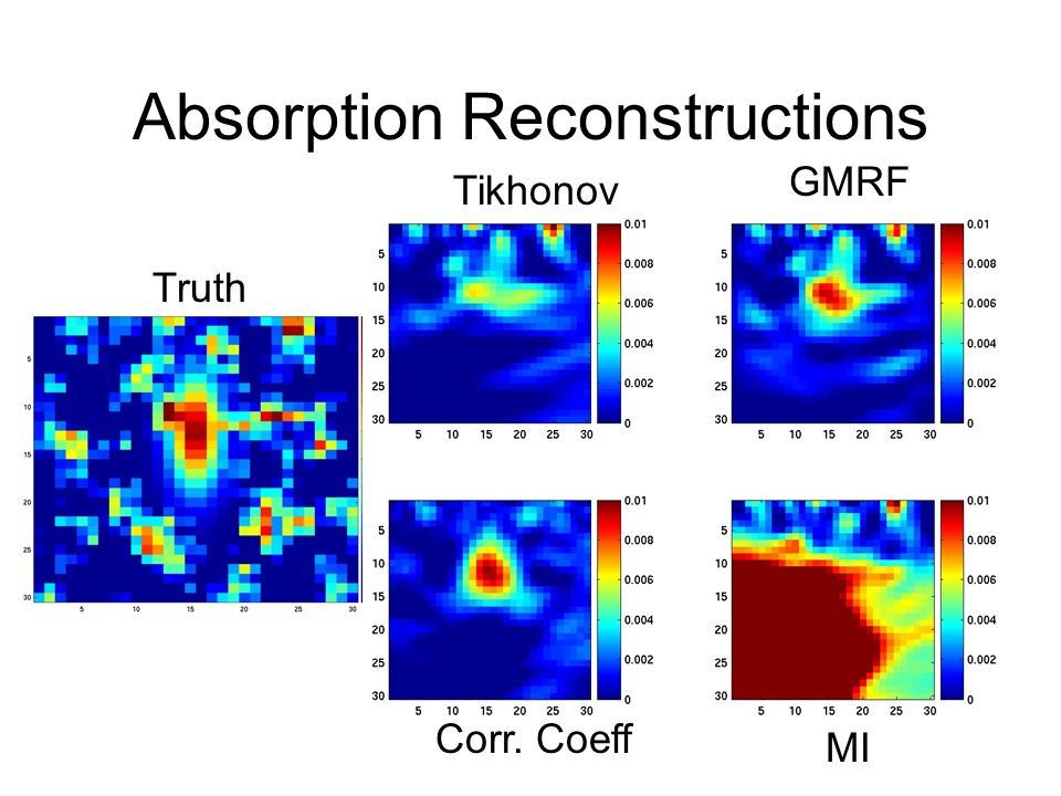 Absorption Reconstructions Truth Tikhonov GMRF Corr. Coeff MI