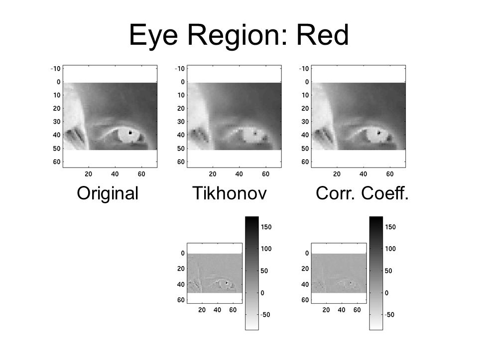 Eye Region: Red OriginalTikhonovCorr. Coeff.