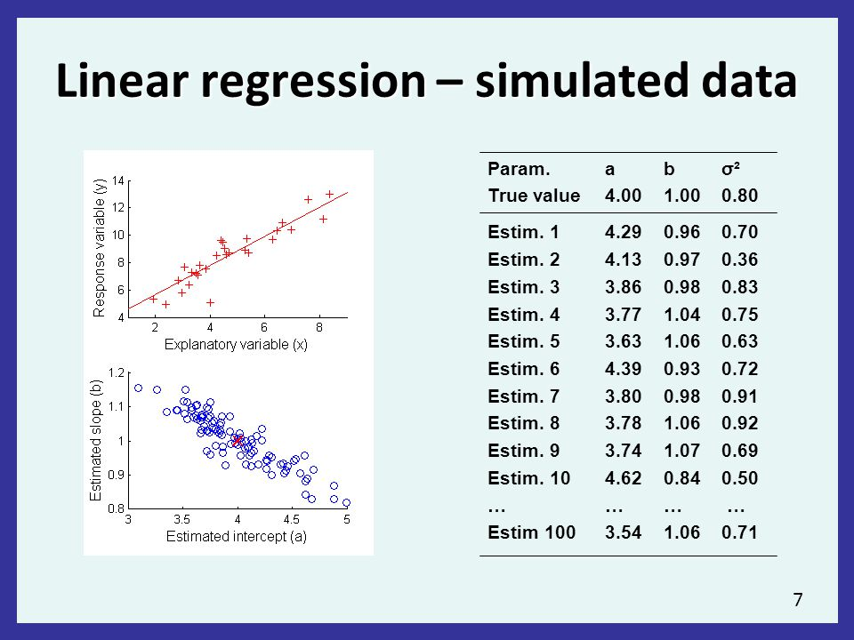 7 Linear regression – simulated data Param.abσ² True value4.001.000.80 Estim.