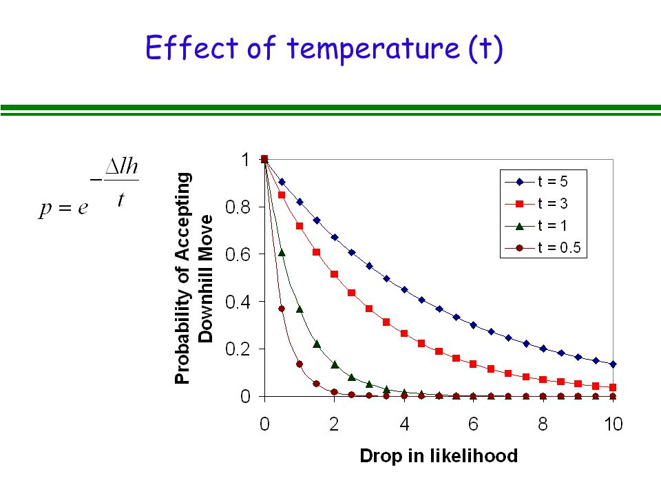 Effect of temperature (t)