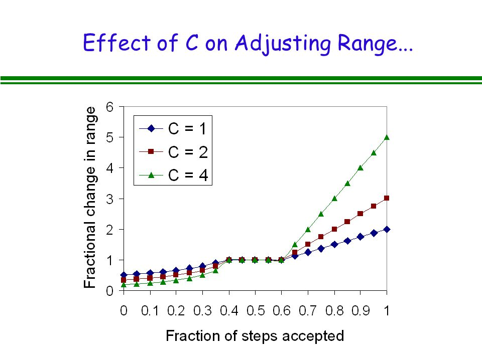 Effect of C on Adjusting Range...