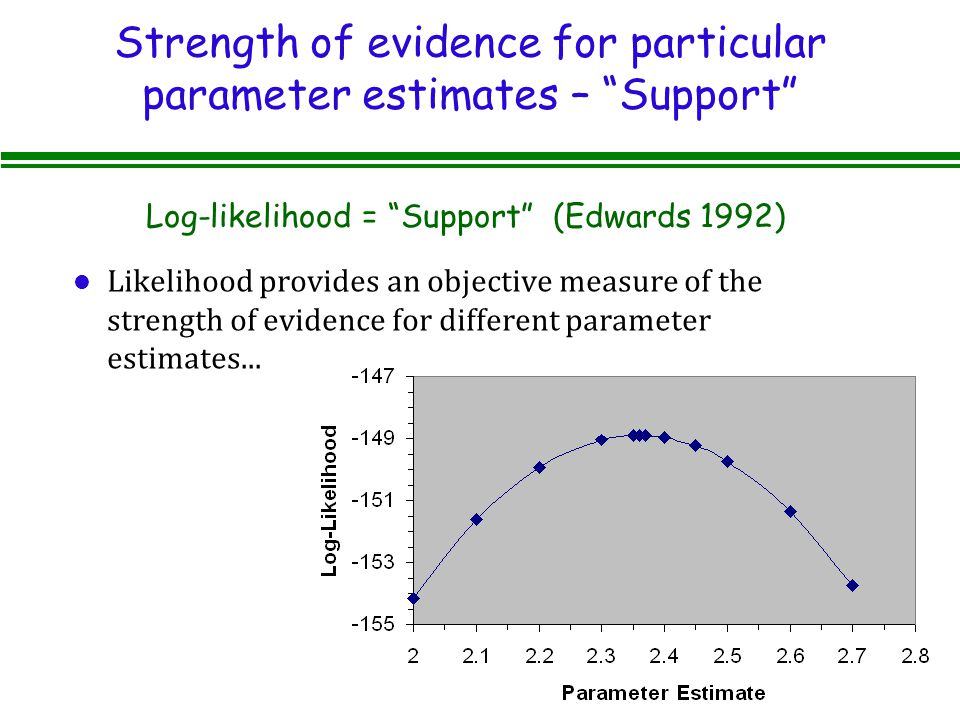 Strength of evidence for particular parameter estimates – Support l Likelihood provides an objective measure of the strength of evidence for different parameter estimates...