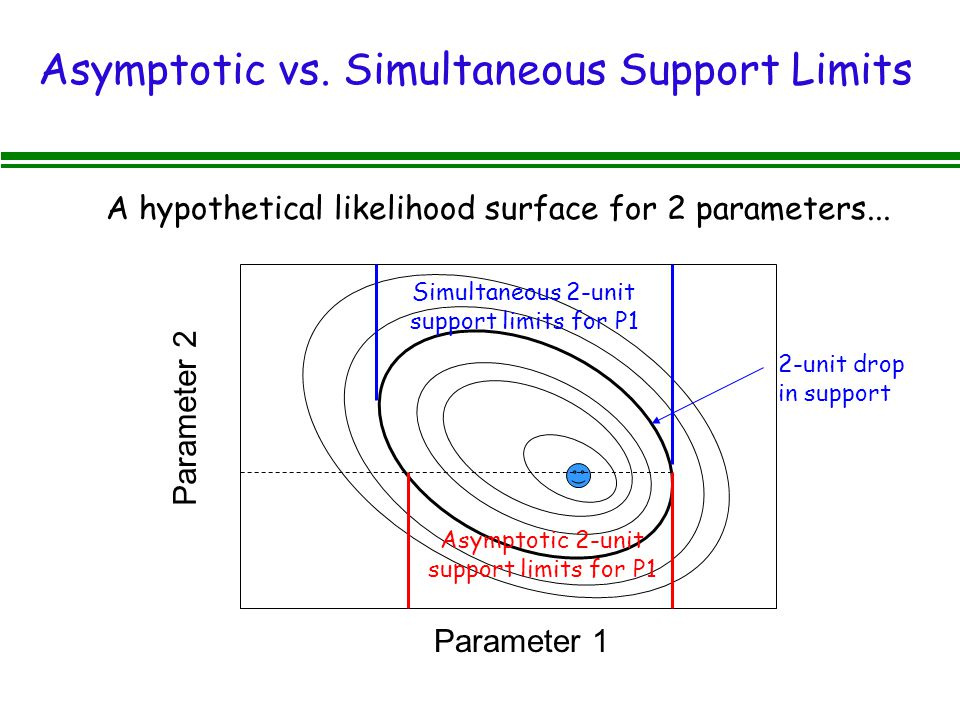 Asymptotic vs. Simultaneous Support Limits Parameter 1 Parameter 2 2-unit drop in support A hypothetical likelihood surface for 2 parameters... Asympt