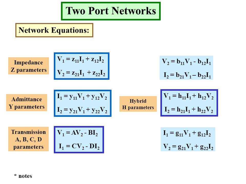 Two Port Networks Network Equations: V 1 = z 11 I 1 + z 12 I 2 V 2 = z 21 I 1 + z 22 I 2 I 1 = y 11 V 1 + y 12 V 2 I 2 = y 21 V 1 + y 22 V 2 V 1 = AV 2 - BI 2 I 1 = CV 2 - DI 2 V 2 = b 11 V 1 - b 12 I 1 I 2 = b 21 V 1 – b 22 I 1 V 1 = h 11 I 1 + h 12 V 2 I 2 = h 21 I 1 + h 22 V 2 I 1 = g 11 V 1 + g 12 I 2 V 2 = g 21 V 1 + g 22 I 2 Impedance Z parameters Admittance Y parameters Transmission A, B, C, D parameters Hybrid H parameters * notes