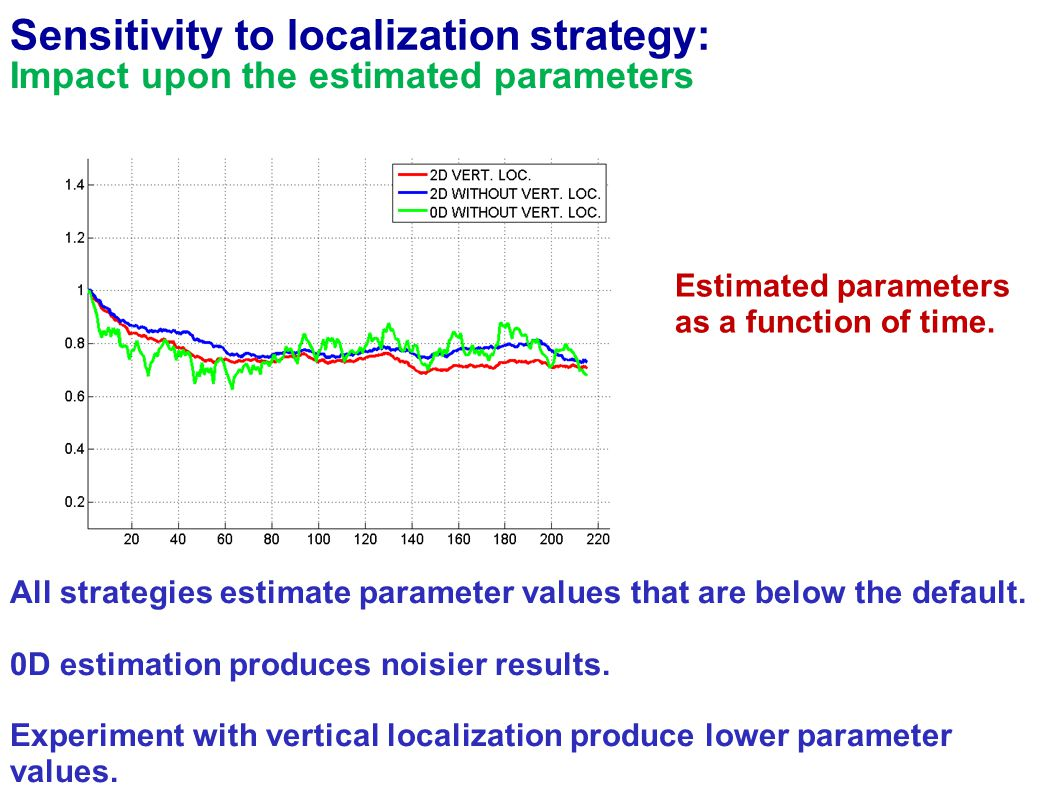 Impact upon the estimated parameters All strategies estimate parameter values that are below the default.