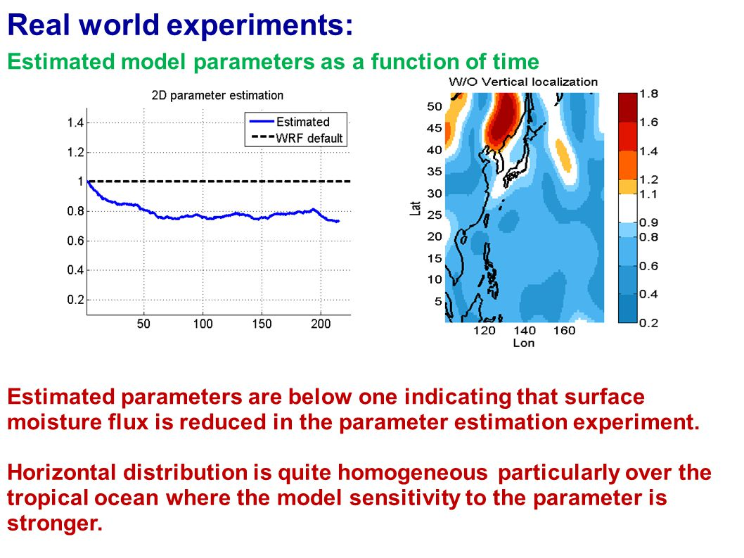 Estimated model parameters as a function of time Estimated parameters are below one indicating that surface moisture flux is reduced in the parameter estimation experiment.