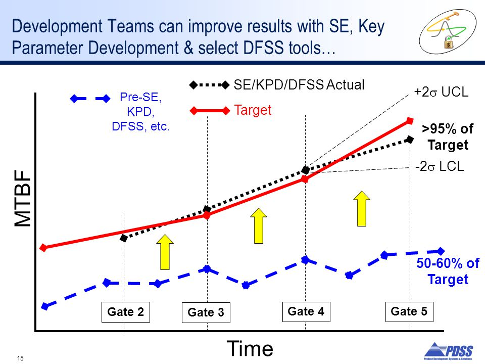 15 Development Teams can improve results with SE, Key Parameter Development & select DFSS tools… MTBF Time +2  UCL -2  LCL SE/KPD/DFSS Actual Target Pre-SE, KPD, DFSS, etc.
