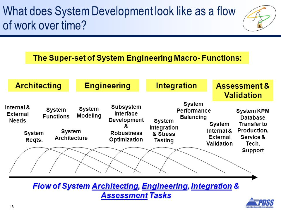 18 What does System Development look like as a flow of work over time.