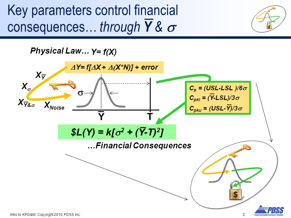 Key parameters control financial consequences… through Y &  Intro to KPD&M, Copyright 2010, PDSS Inc.