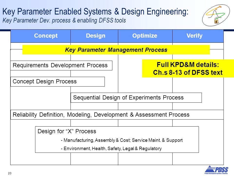 20 Key Parameter Enabled Systems & Design Engineering: Key Parameter Dev. process & enabling DFSS tools Concept DesignOptimize Verify Requirements Dev